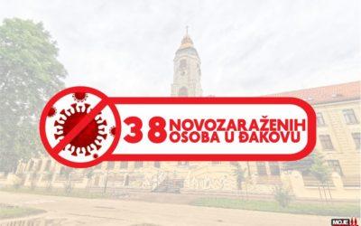 38 novozaraženih osoba u Đakovu