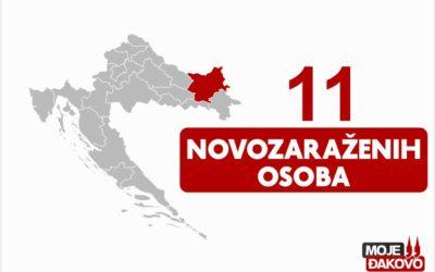11 novozaraženih osoba u našoj županiji
