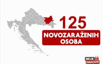 125 novozaraženih osoba u našoj županiji