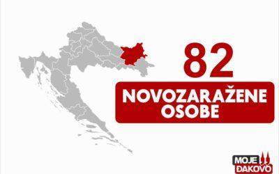 U Osječko-baranjskoj županiji čak 82 osobe novopozitivne na koronavirus