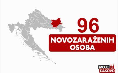 Jučer 96 novopozitivnih na koronavirus, preminule četiri osobe