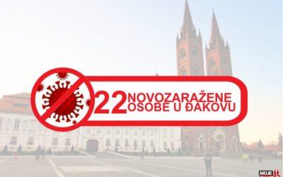 22 novozaražene osobe u Đakovu; 98 u županiji; dvije osobe preminule